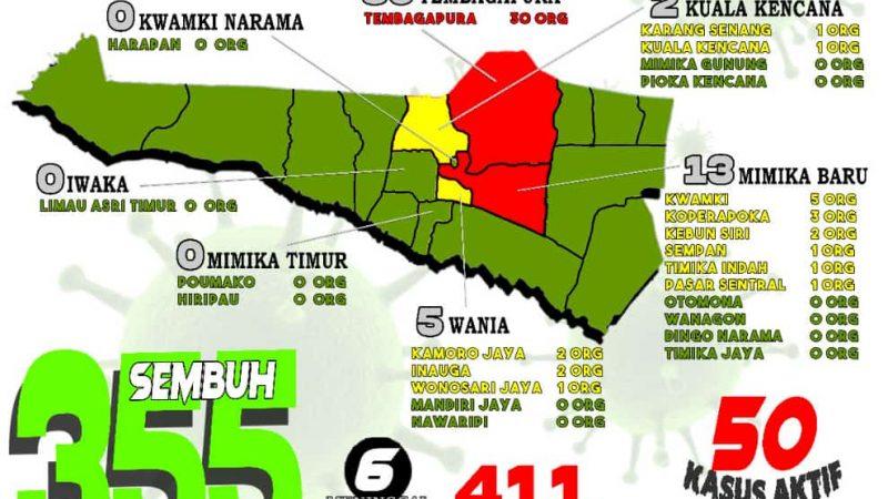 Di Mimika Pasien Sembuh Bertambah 12, Total Sembuh 355 Orang